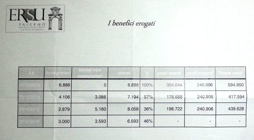 Tabella riassuntiva dei benefici ERSU dal 2012