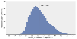 Estimated average degrees of separation between all people on Facebook. The average person is connected to every other person by an average of 3.57 steps. The majority of people have an average between 3 and 4 steps. Fonte: Facebook.com