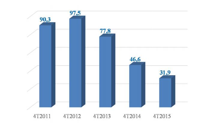 Confronto del numero (in miliardi) degli SMS inviati nei primi 4 mesi dell'anno in Italia. DATI AGCOM