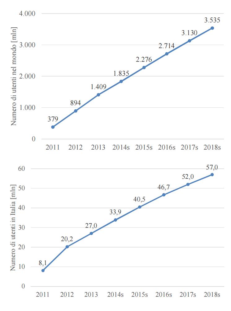Dato degli utenti delle app di messaggistica istantanea nel mondo (sopra) e in Italia (sotto). DATI AGCOM
