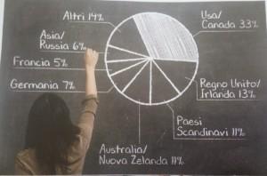 """Grafico in vengono riportate le mete più ambite tra gli studenti. Foto da """"Panorama""""."""