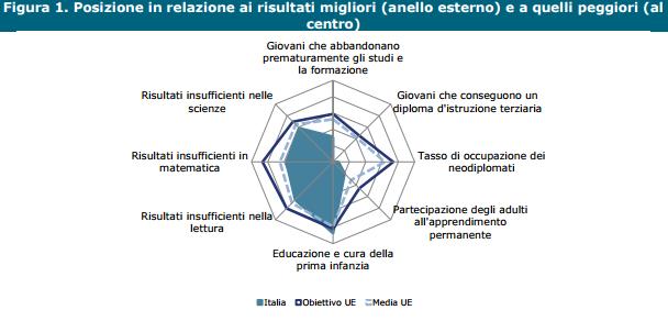 formazione in italia in relazione a UE