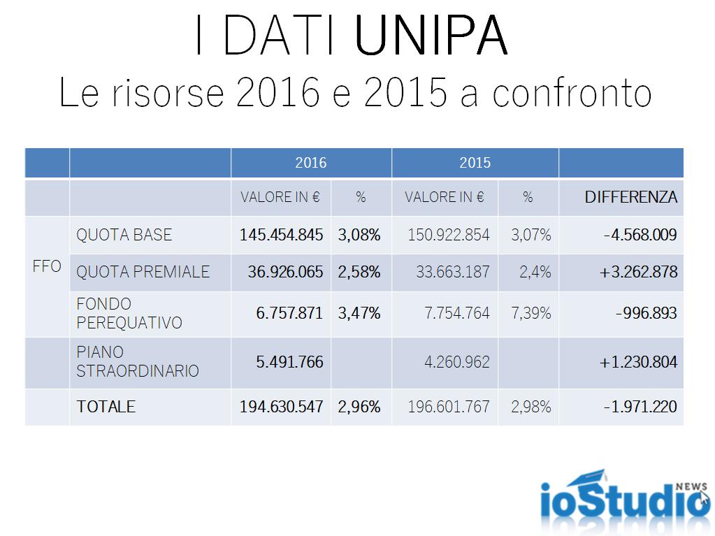 Fondo di Finanziamento università, i dati di Palermo