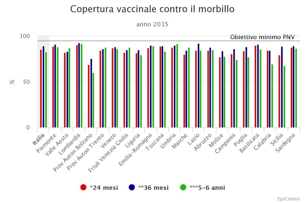 vaccino