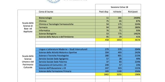 UniPa Iscritti Test di Accesso_Anno Accademico 2018-2019